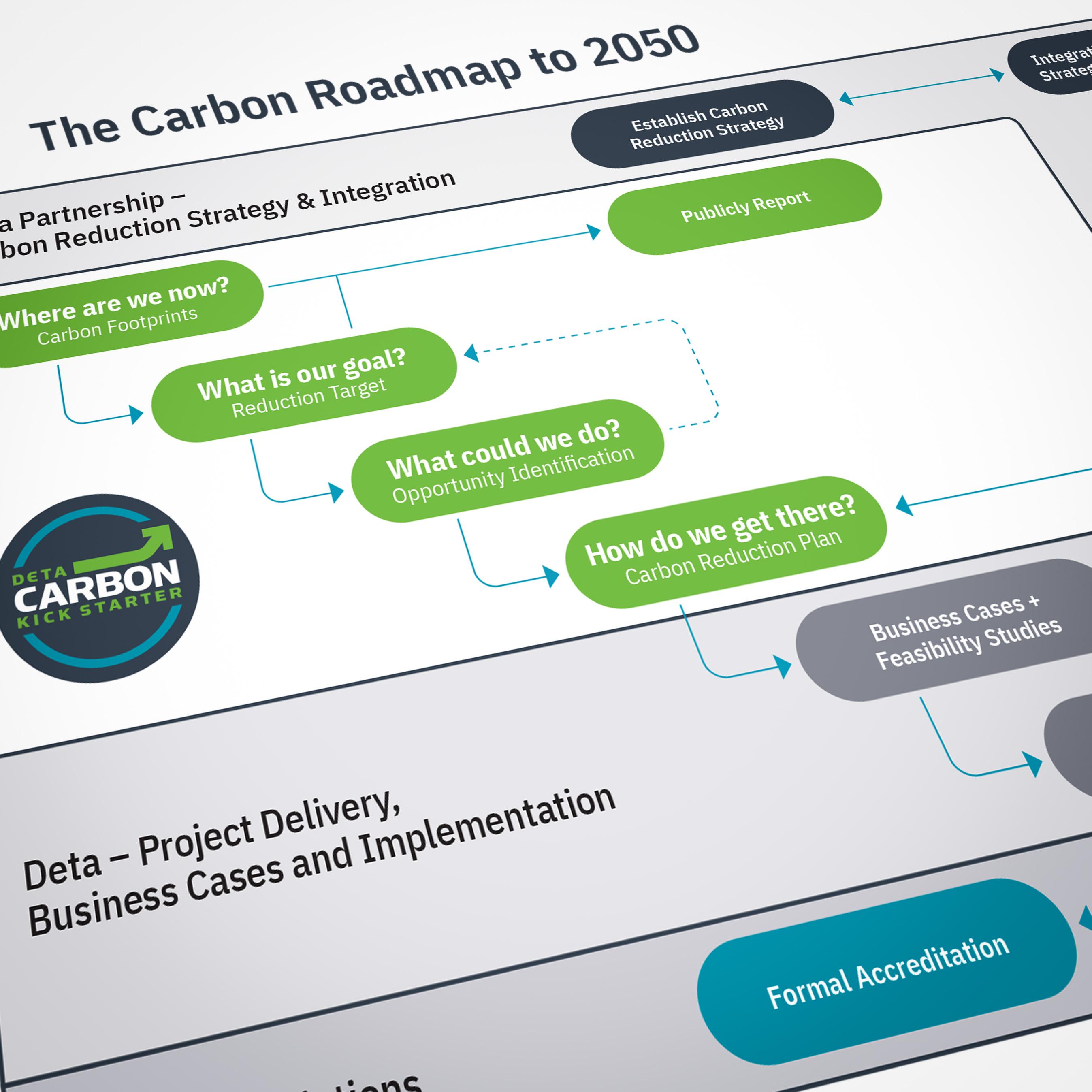 Decarbonisation Graph - focus